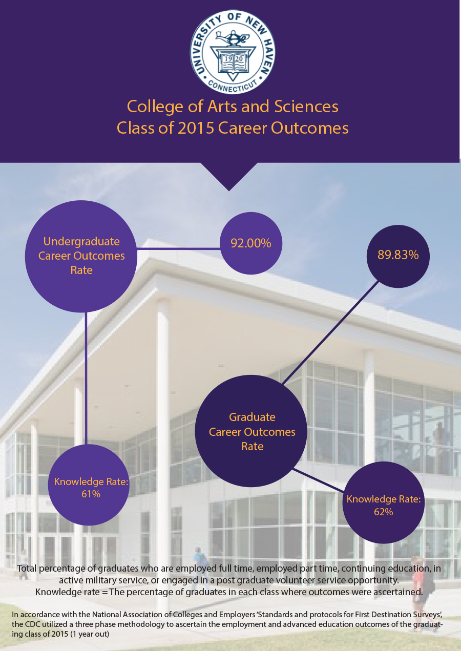 College of Arts & Sciences Employment Outcome